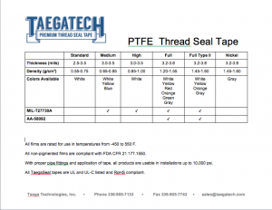 PTFE Thread Sealant Tape Specifications